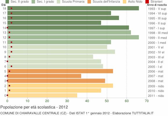 Grafico Popolazione in età scolastica - Chiaravalle Centrale 2012