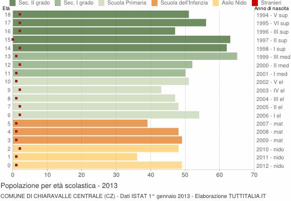 Grafico Popolazione in età scolastica - Chiaravalle Centrale 2013