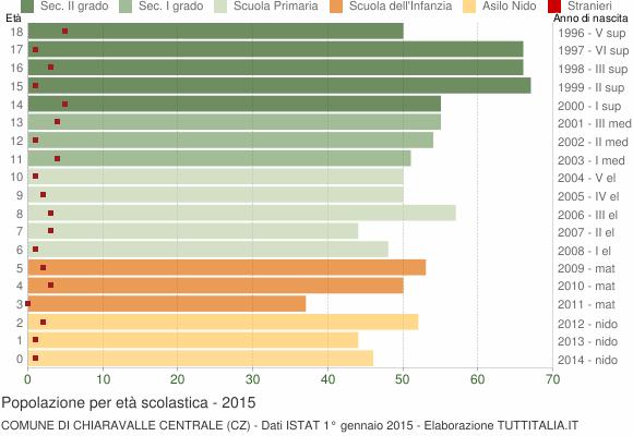 Grafico Popolazione in età scolastica - Chiaravalle Centrale 2015