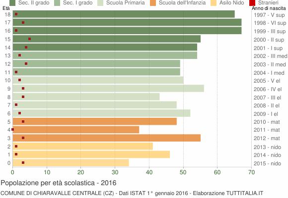 Grafico Popolazione in età scolastica - Chiaravalle Centrale 2016