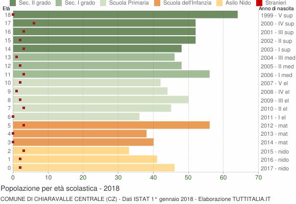 Grafico Popolazione in età scolastica - Chiaravalle Centrale 2018