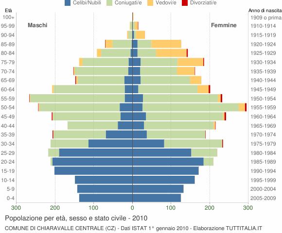 Grafico Popolazione per età, sesso e stato civile Comune di Chiaravalle Centrale (CZ)