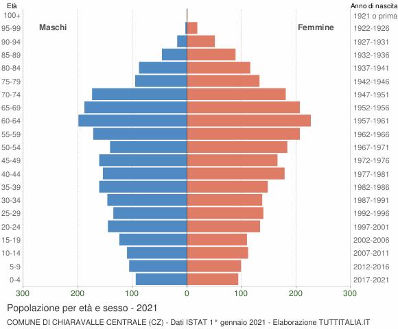Grafico Popolazione per età e sesso Comune di Chiaravalle Centrale (CZ)