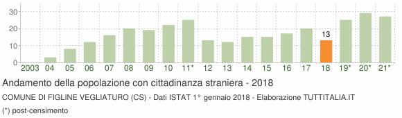 Grafico andamento popolazione stranieri Comune di Figline Vegliaturo (CS)