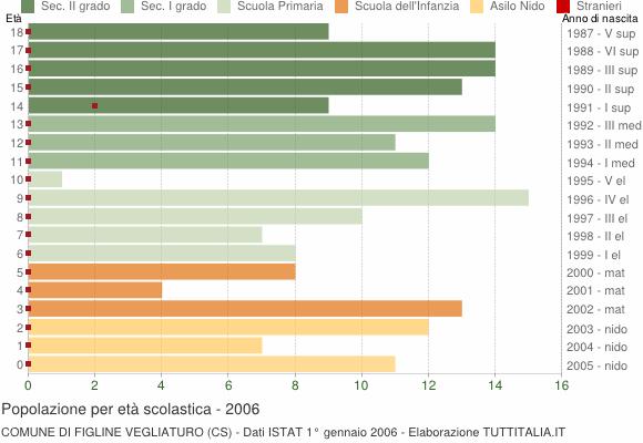 Grafico Popolazione in età scolastica - Figline Vegliaturo 2006