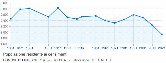 Grafico andamento storico popolazione Comune di Frascineto (CS)