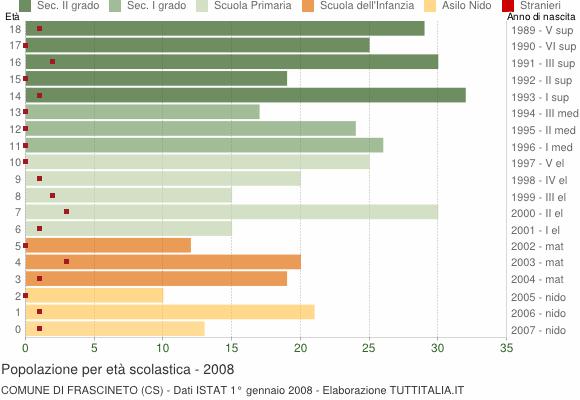 Grafico Popolazione in età scolastica - Frascineto 2008