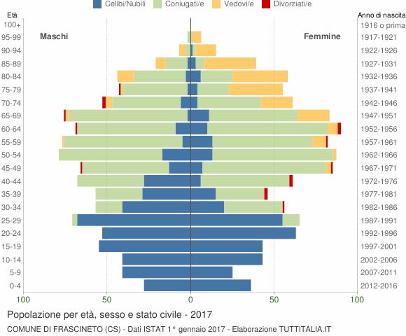 Grafico Popolazione per età, sesso e stato civile Comune di Frascineto (CS)
