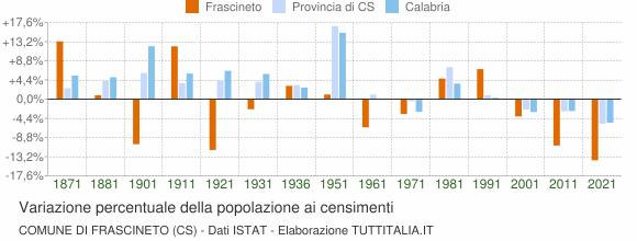 Grafico variazione percentuale della popolazione Comune di Frascineto (CS)