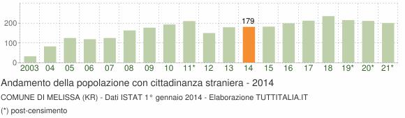 Grafico andamento popolazione stranieri Comune di Melissa (KR)