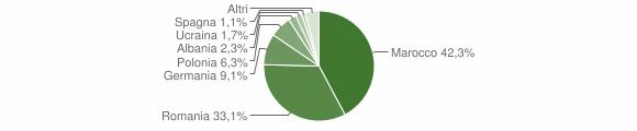 Grafico cittadinanza stranieri - Melissa 2009