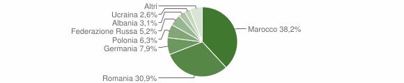 Grafico cittadinanza stranieri - Melissa 2010