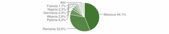 Grafico cittadinanza stranieri - Melissa 2013