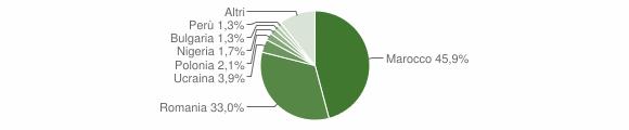 Grafico cittadinanza stranieri - Melissa 2018