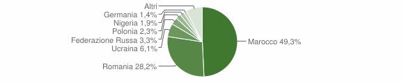 Grafico cittadinanza stranieri - Melissa 2019