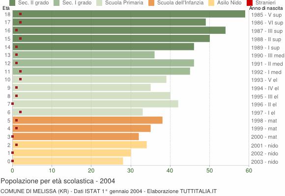 Grafico Popolazione in età scolastica - Melissa 2004