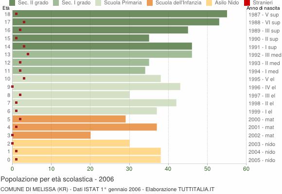 Grafico Popolazione in età scolastica - Melissa 2006