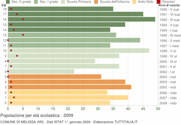 Grafico Popolazione in età scolastica - Melissa 2009