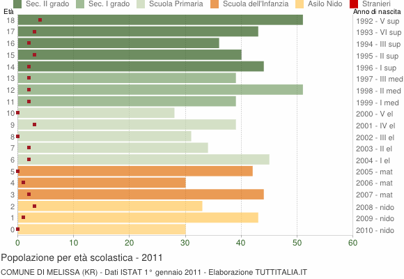 Grafico Popolazione in età scolastica - Melissa 2011