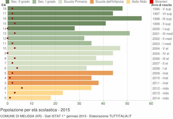 Grafico Popolazione in età scolastica - Melissa 2015