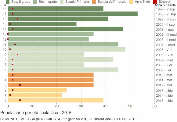 Grafico Popolazione in età scolastica - Melissa 2016