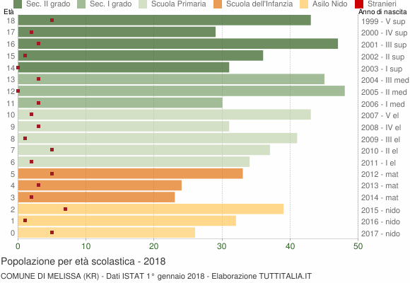 Grafico Popolazione in età scolastica - Melissa 2018