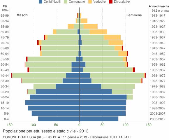 Grafico Popolazione per età, sesso e stato civile Comune di Melissa (KR)