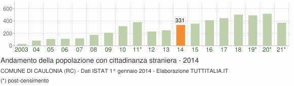 Grafico andamento popolazione stranieri Comune di Caulonia (RC)