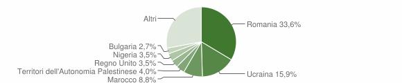 Grafico cittadinanza stranieri - Caulonia 2012
