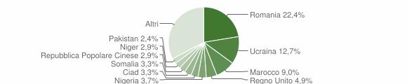 Grafico cittadinanza stranieri - Caulonia 2013