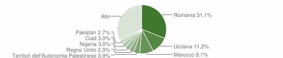 Grafico cittadinanza stranieri - Caulonia 2014
