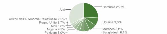 Grafico cittadinanza stranieri - Caulonia 2017