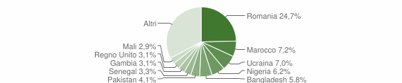 Grafico cittadinanza stranieri - Caulonia 2019