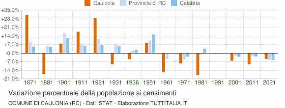 Grafico variazione percentuale della popolazione Comune di Caulonia (RC)