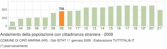Grafico andamento popolazione stranieri Comune di Cirò Marina (KR)