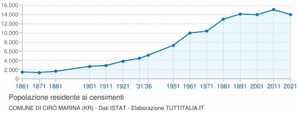 Grafico andamento storico popolazione Comune di Cirò Marina (KR)