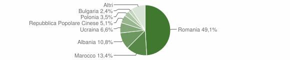 Grafico cittadinanza stranieri - Cirò Marina 2018