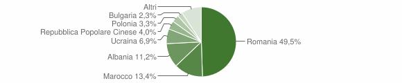 Grafico cittadinanza stranieri - Cirò Marina 2019