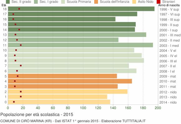 Grafico Popolazione in età scolastica - Cirò Marina 2015