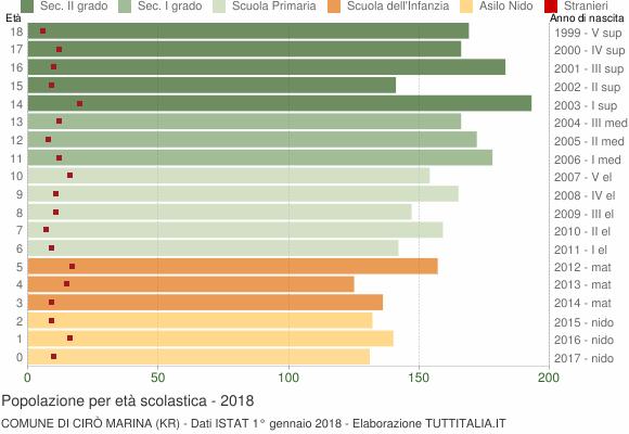 Grafico Popolazione in età scolastica - Cirò Marina 2018