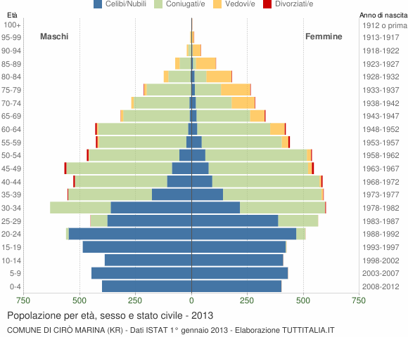 Grafico Popolazione per età, sesso e stato civile Comune di Cirò Marina (KR)