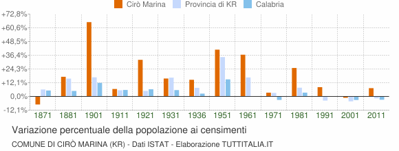 Grafico variazione percentuale della popolazione Comune di Cirò Marina (KR)