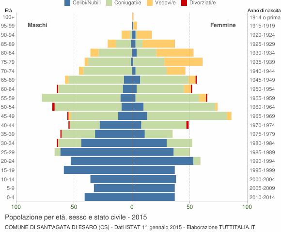 Grafico Popolazione per età, sesso e stato civile Comune di Sant'Agata di Esaro (CS)