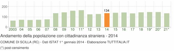 Grafico andamento popolazione stranieri Comune di Scilla (RC)