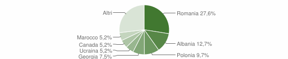 Grafico cittadinanza stranieri - Scilla 2014