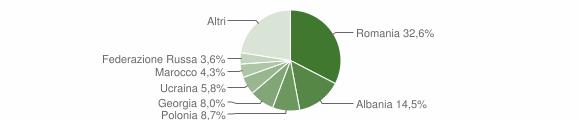 Grafico cittadinanza stranieri - Scilla 2015