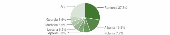 Grafico cittadinanza stranieri - Scilla 2018