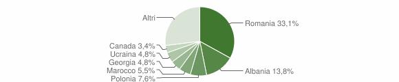 Grafico cittadinanza stranieri - Scilla 2019