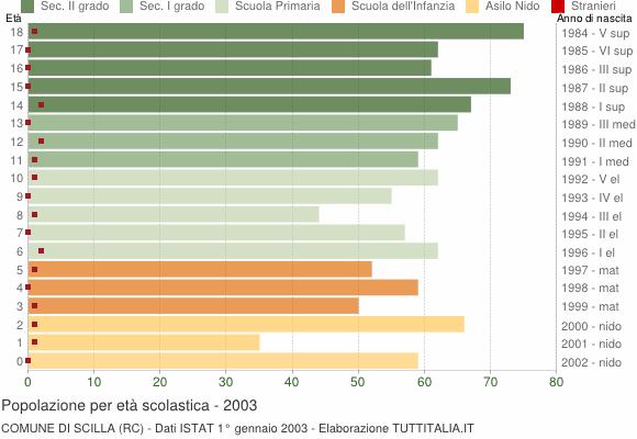 Grafico Popolazione in età scolastica - Scilla 2003