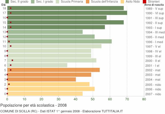 Grafico Popolazione in età scolastica - Scilla 2008